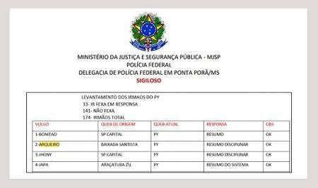 Investigação lista as lideranças do PCC no Paraguai durante durante a Operação Exílio, em junho de 2020 - Reprodução