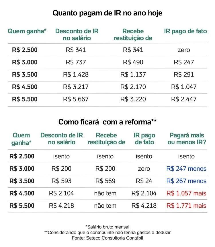 Tabela imposto de renda - Arte/UOL