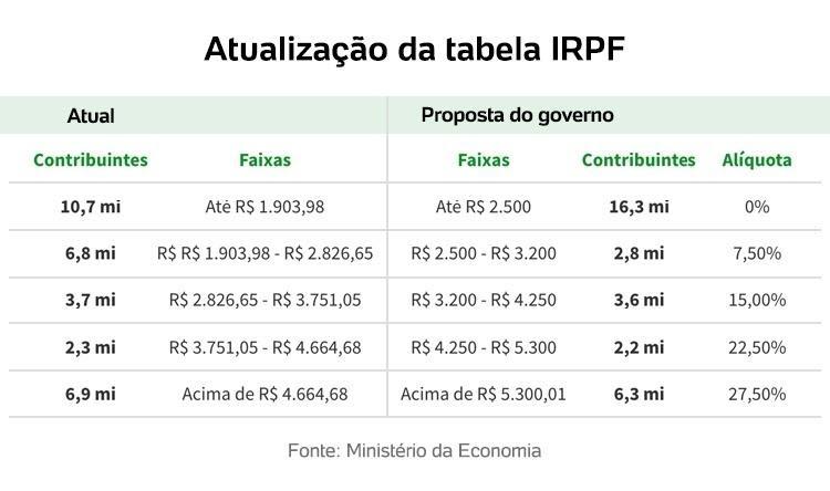 Tabela IRPF - Arte/UOL